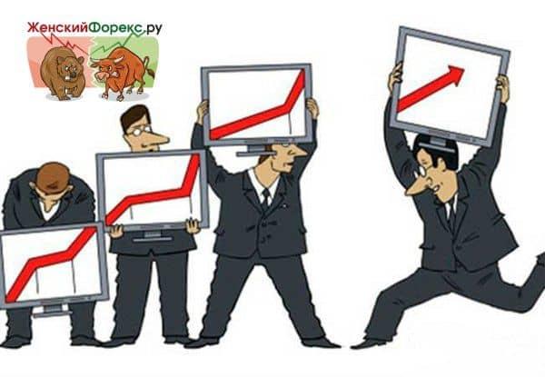 Индексы рынка Форекс