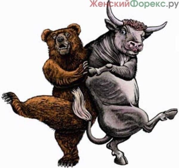 Три самые прибыльные безиндикаторные торговые стратегии Форекс