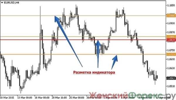 indikator-x-lines-dlja-mt4
