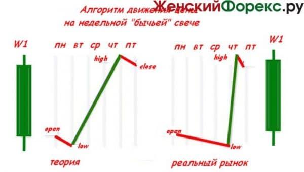 strategija-foreks-dlja-nedelnyh-grafikov