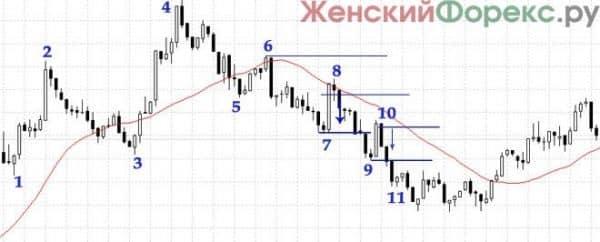 strategija-foreks-na-minutnom-grafike