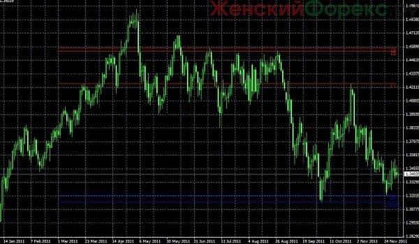linii-podderzhki-i-soprotivlenija-indikator