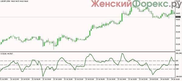 volatilnost-rynka-foreks