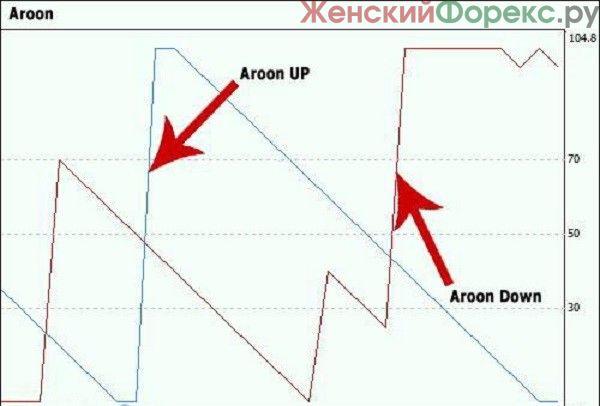 aroon-indikator