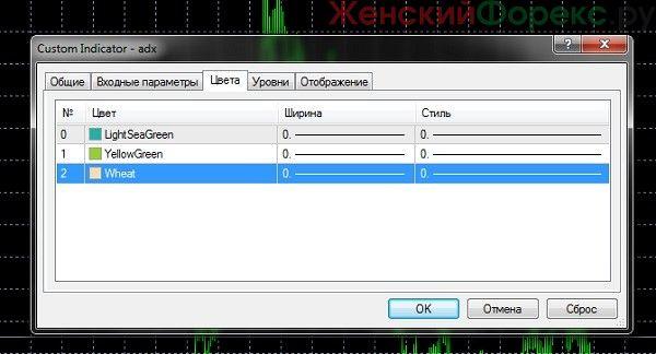 indikator-adx