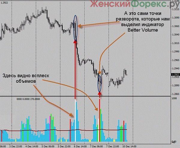 indikator-obemov-Better-Volume