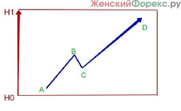 Сеточная стратэгия форекс открытие форекс в понедельник по москве