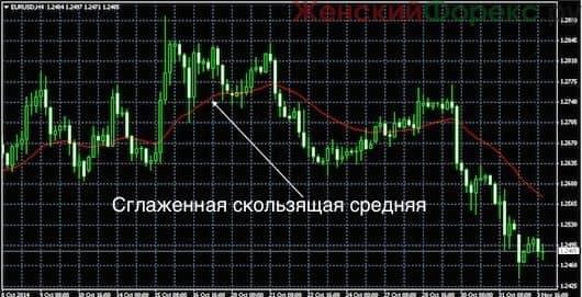 sglazhivanie-skolzyashhix-srednix