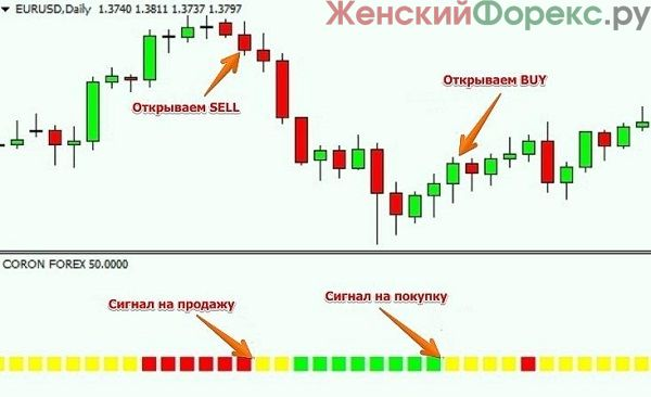 signal'nye-indikatory-Foreks
