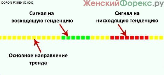 signal'nye-indikatory
