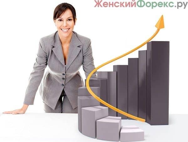 Стратегия на основе индикатора Momentum Pinball приносит хороший доход