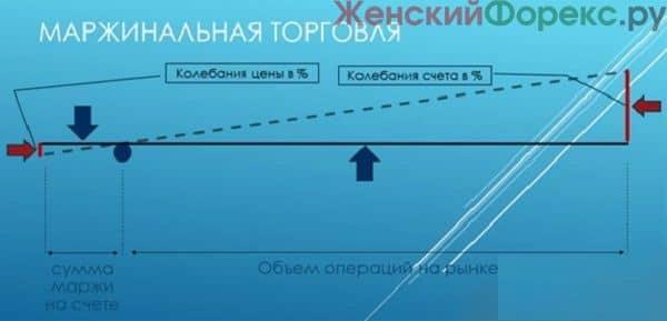 marzhinalnaya-torgovlya