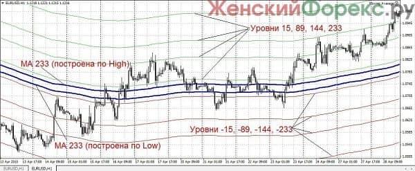 sovetnik-forex-trend-river