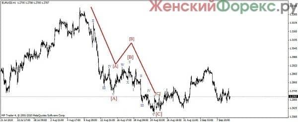 volnovoj-analiz-rynka
