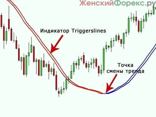 indikator-triggerlines