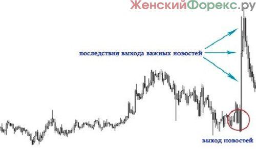 dejtrejding-na-rynke-forex