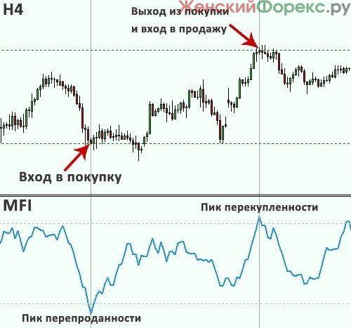 indikator-mfi