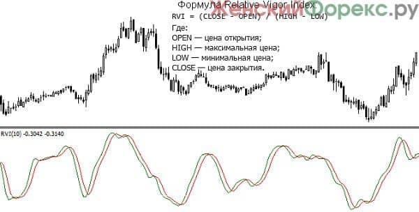relative-vigor-index