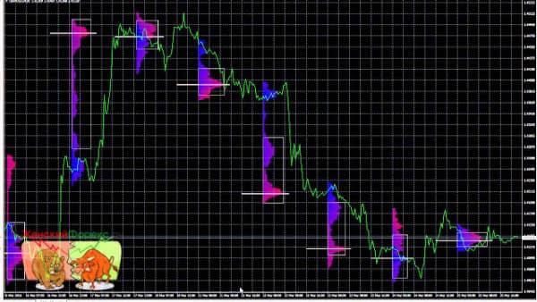 индикатор Market Profile для MT4 в действии