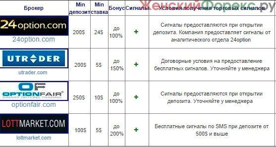 signaly-dlya-binarnyx-opcionov-besplatno-v-rezhime-onlajn