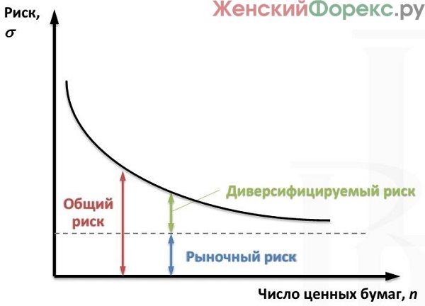 diversifikacija-portfelja