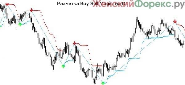 indikator-buy-sell-magic