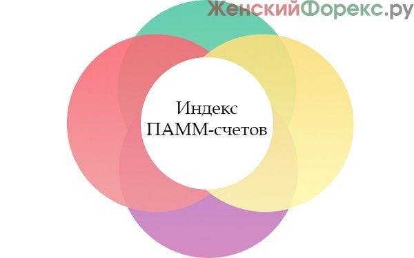 pamm-indeksy