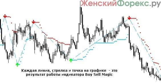skachat-indikator-buy-sell-magic