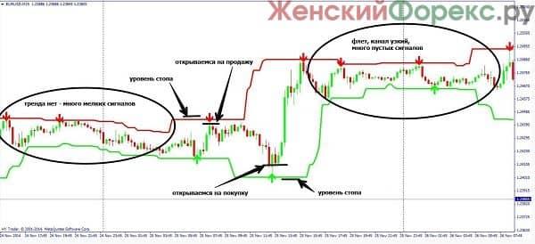 indikator-accurate-signals
