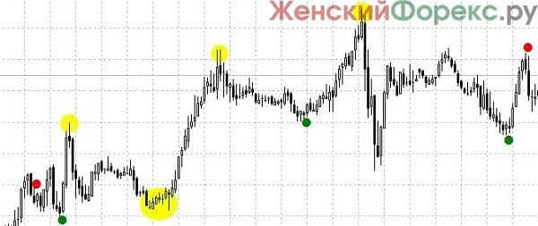 indikator-super-point-signal