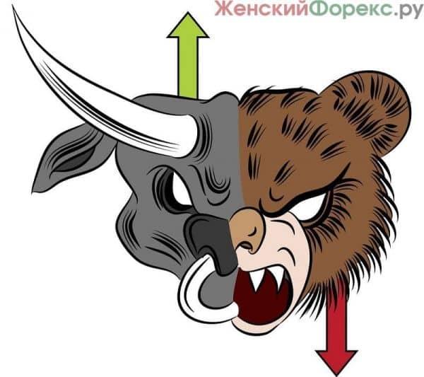 nastroenie-rynka-foreks
