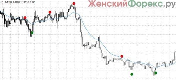 skachat-indikator-super-point-signal