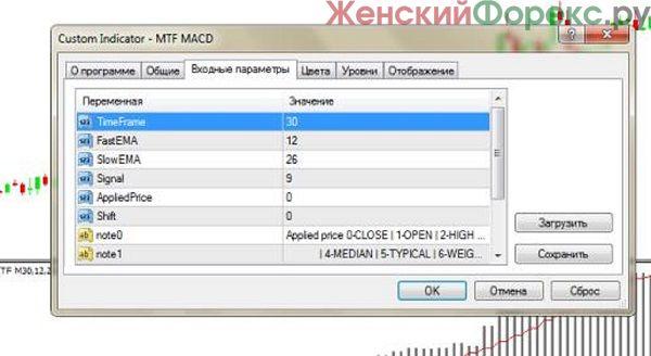 indikator-macd-mtf