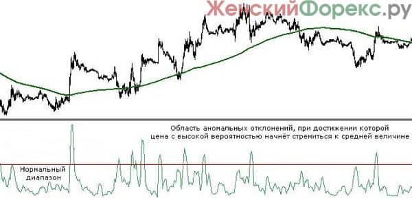 indikator-standard-deviation