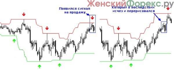 pererisovka-indikatorov-na-foreks