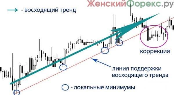 trendovyj-analiz