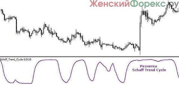 indikator-stc