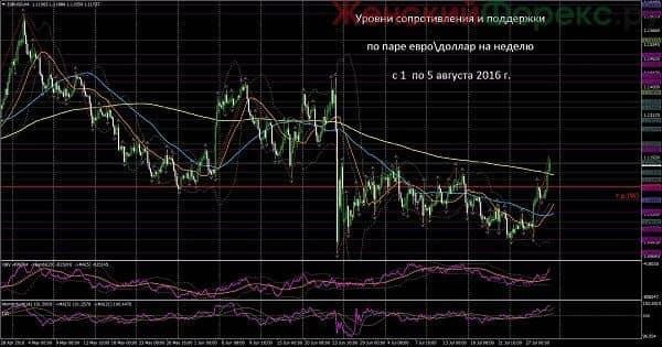 kurs-dollara-na-nachalo-avgusta