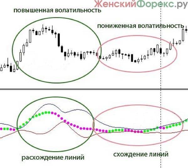 skachat-indikator-bb-macd