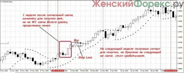 strategija-torgovli-na-dnevnom-grafike
