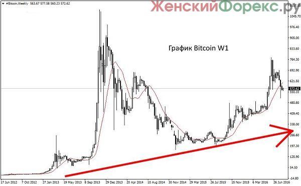 grafik-ceny-bitkoina
