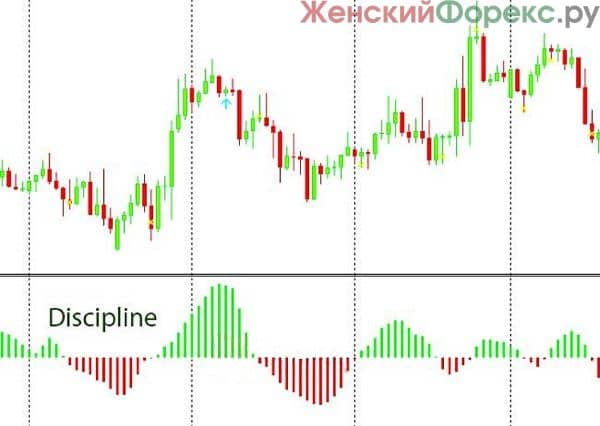 indikator-razvorota-trenda-discipline