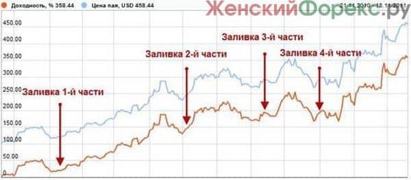 kak-investirovat-v-pamm-scheta