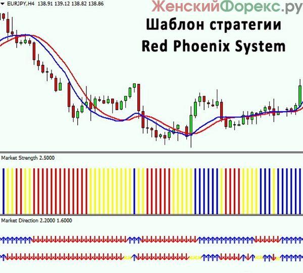 strategija-red-phoenix-system