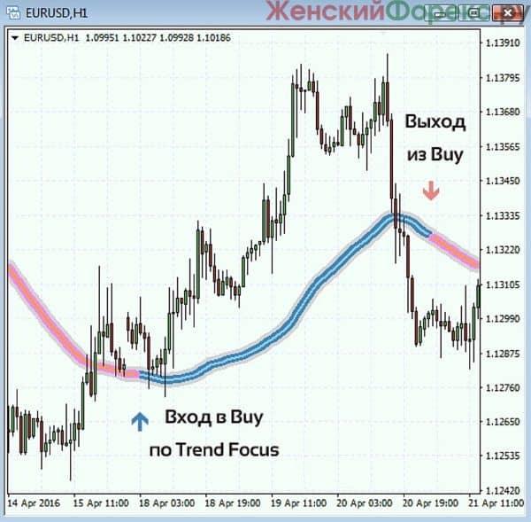 indikator-trend-focus