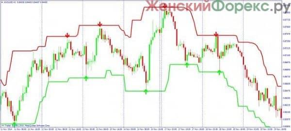 skachat-indikator-super-signals-channel