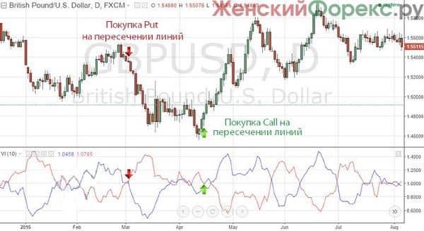 indikator-vortex