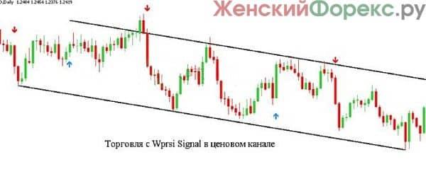 indikator-wprsi-signal