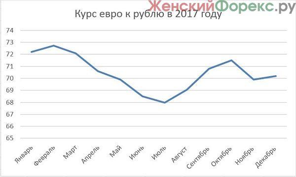 Повышение курса евро форекс скальпинг intraday