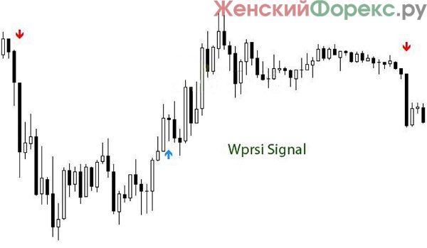skachat-indikator-wprsi-signal